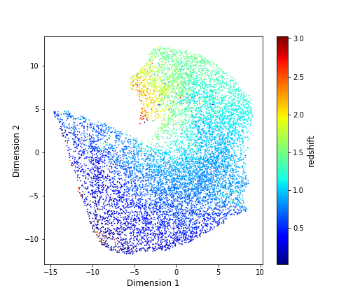 A simulated distribution of galaxy redshifts.